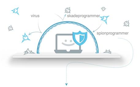 MacKeeper sikrer din Mac mot farer